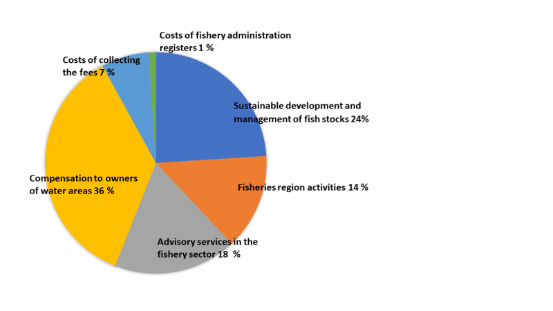 Diagram illustrating how funds from fisheries management fees are divided by use. The same in text format.